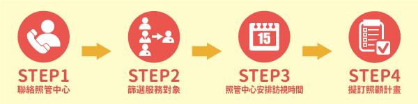 申請流程步驟